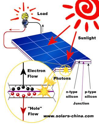 Solar Panels Work What Is A Solar Panels Solar Designers